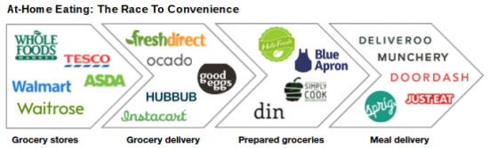 delivery startups